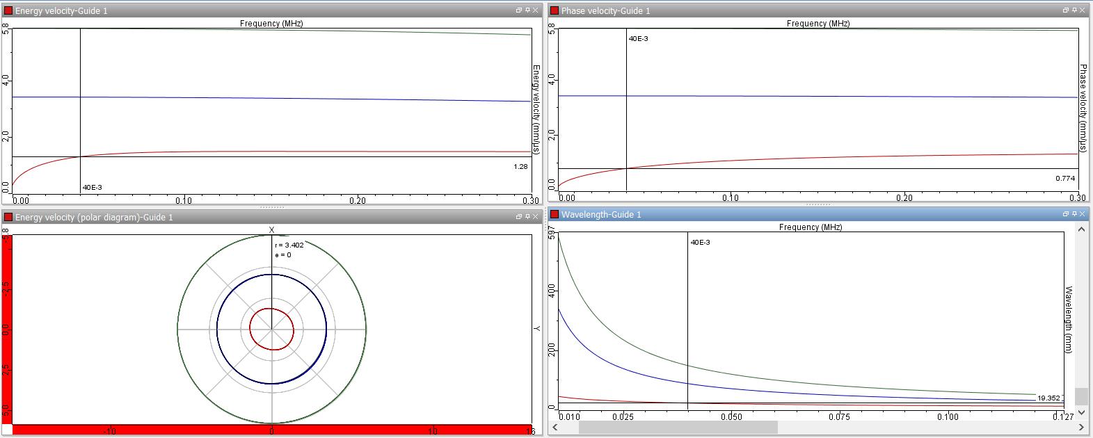 figure 3 : courbes de dispersion