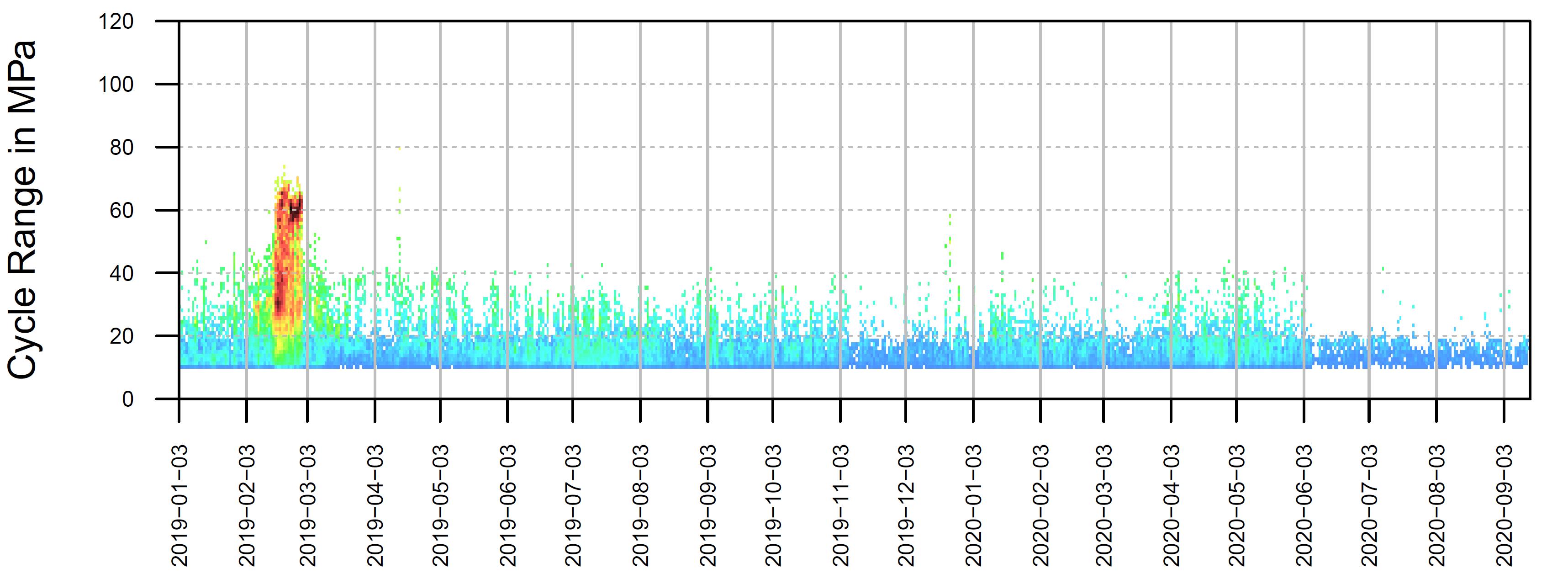 Étude et comptage des cycles de déformations à partir des données dynamiques